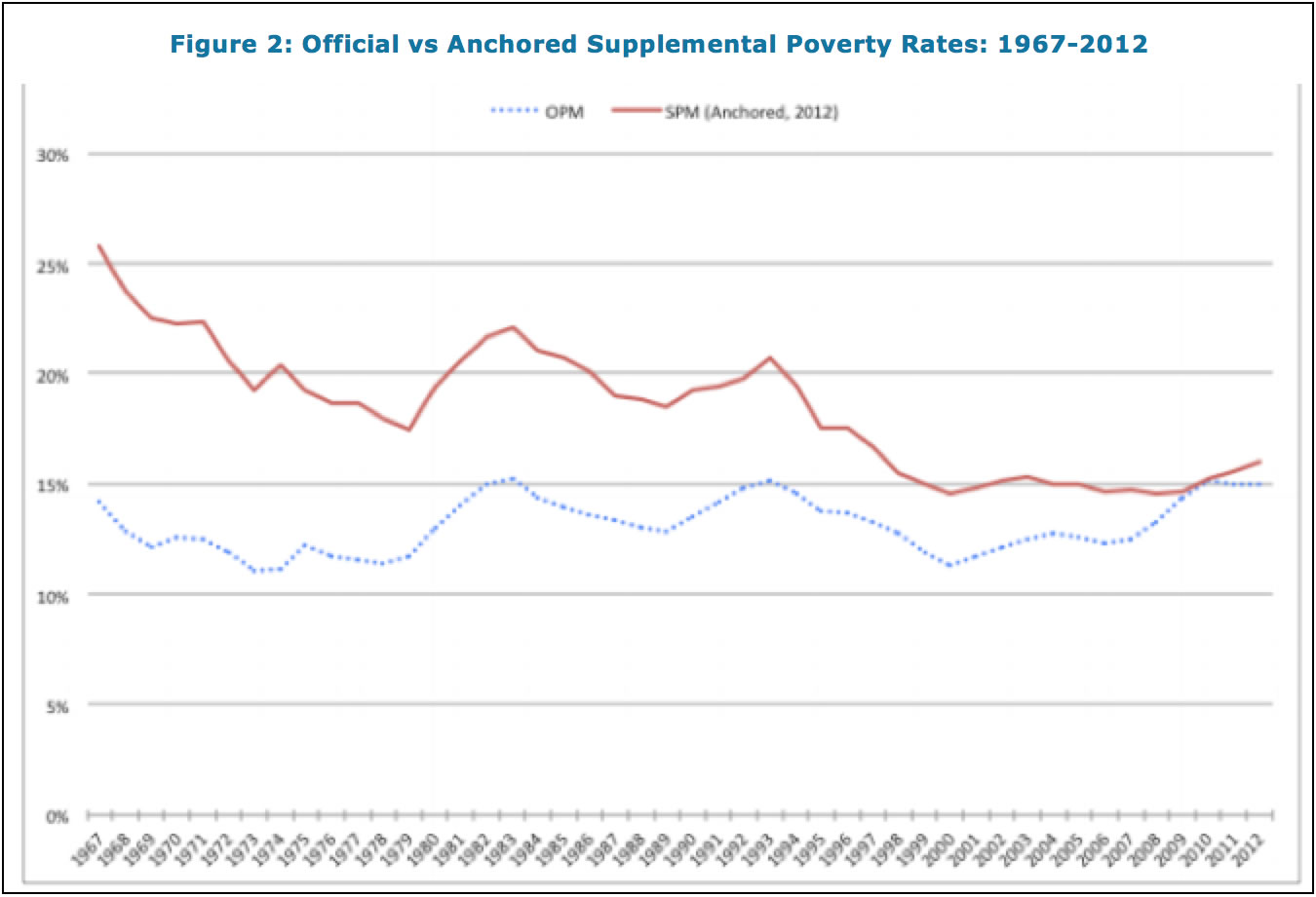 2014 Poverty Measure